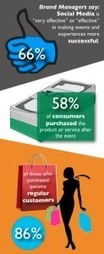 New Study - Event Marketing Drives Consumer Purchase Decisions ... | Marketing | Scoop.it