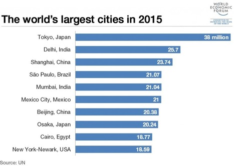 Here are the cities that have grown the most in the past 50 years   Lifestyle Matters   Scoop.it
