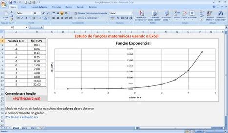 Estudo de funções matemáticas usando o Excel [Função logarítmica] ~ Prof. Edigley Alexandre | Funciones de variable real | Scoop.it