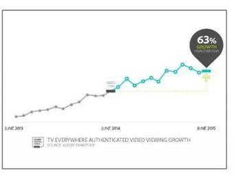 TV Everywhere Viewing Growth Slows: Adobe | Multichannel | screen seriality | Scoop.it