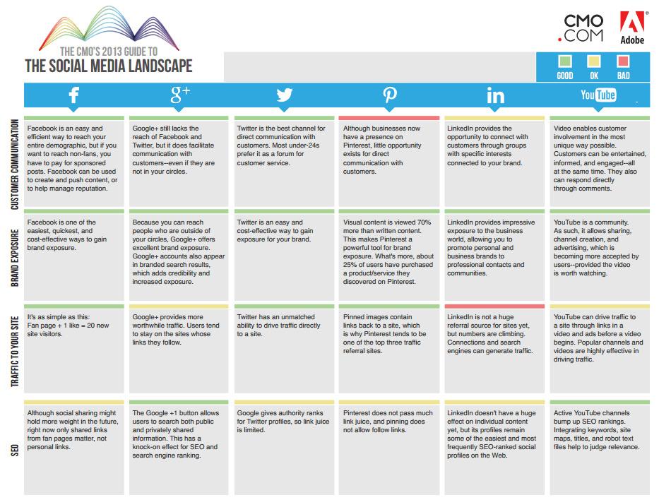 Matrice des médias sociaux version 2013