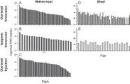 Analysis of host genetic diversity and viral entry as sources of between-host variation in viral load 10.1016/j.virusres.2012.01.010 : Virus Research   ScienceDirect.com   Virology News   Scoop.it