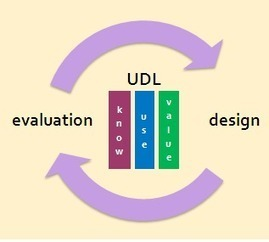 DOVP Week: Don Glass on Applying Universal Design for Learning (UDL) to Evaluation · AEA365 | Assess Group | Scoop.it