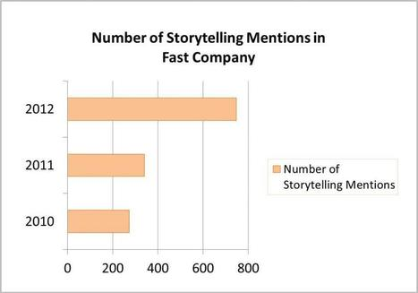 Top 5 Storytelling Articles from @FastCompany | Stories - an experience for your audience - | Scoop.it