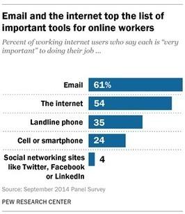 Les professionnels américains estiment qu'internet améliore leur productivité I Nora Poggi | Entretiens Professionnels | Scoop.it