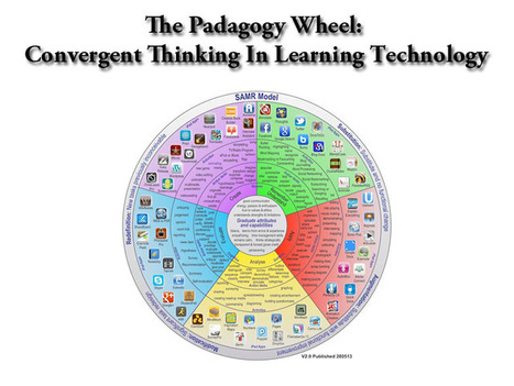 The Padagogy Wheel: Convergent Thinking In Learning Technology - TeachThought | ed tech.computer class.writing ctr.ICT skills | Scoop.it