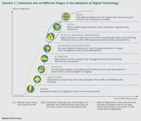 Attention, la révolution digitale est arrivée, êtes-vous prêt ?   Digital Transformation   Scoop.it