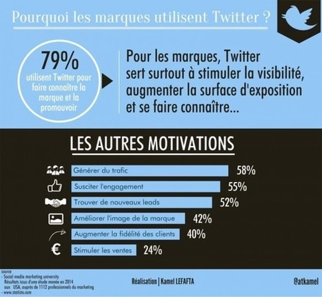 Pourquoi les marques utilisent Twitter? | Techtrends | e-REPUTATION par Linexio | Scoop.it
