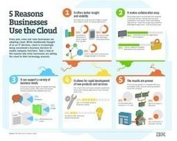 5 raisons pour lesquelles les entreprises utilisent le Cloud | Cloud Privé - Private Cloud - Private SaaS IaaS PaaS- Hybrid - Public - Hybride - | Scoop.it