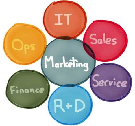 Marketing Technology Innovation Thrives In The Intersections | Disruption, Innovation, digital Technologies | Scoop.it