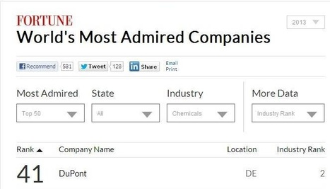 World's Most Admired Companies 2013 - Fortune | DuPont ASEAN | Scoop.it