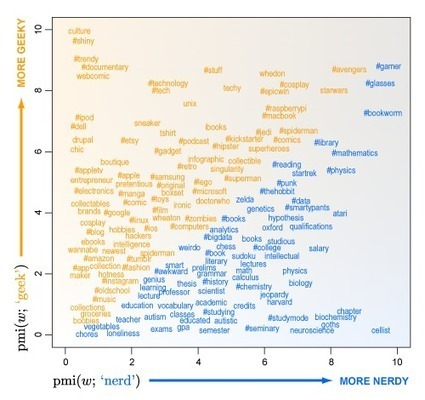 """""""Geek"""" or """"Nerd""""? Big Data answer the question.   Big Data   Scoop.it"""