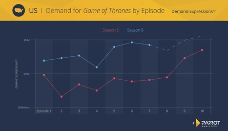 Diving Deep into Game of Thrones | TV Future | Scoop.it