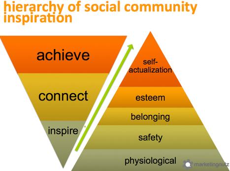 Building, Growing & Sustaining Social Communities [includes Slideshare Presentation] | The Marketing Nut | O_Berard | Scoop.it