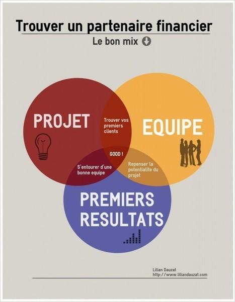 [Infographie] 3 éléments essentiels pour la levée de fonds - Maddyness - Le magazine des startups françaises | Infographie & data visualisation | Scoop.it
