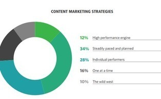 Only 2% of Marketers Have 'Very Effective' Content Strategy [Study] | digital marketing strategy | Scoop.it