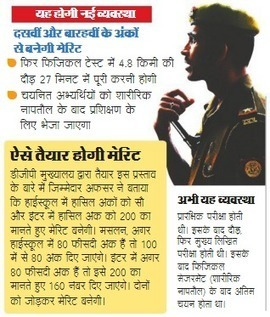 UP Police 35000 Constable Bharti Recruitment Notification News | JobsResult.in | Scoop.it