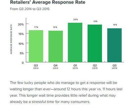 Etude : les marques de retail peu réactives sur les réseaux sociaux | CommunityManagementActus | Scoop.it