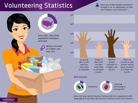 12 Reasons Community Service Should Be Required Curriculum | The Savvy Intern by YouTern | Infographics for English class | Scoop.it