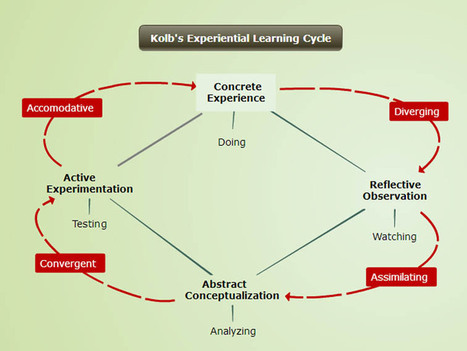 10 Ways To Support Learning Styles With Concept Mapping | L&D | Scoop.it