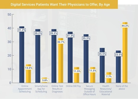 Should Physicians Tailor Patient Engagement Based on Age? | healthcare technology | Scoop.it