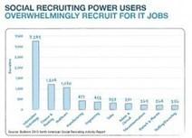 Bullhorn Report: LinkedIn Most Popular Site for Social Recruiting | Talent 365 | Scoop.it