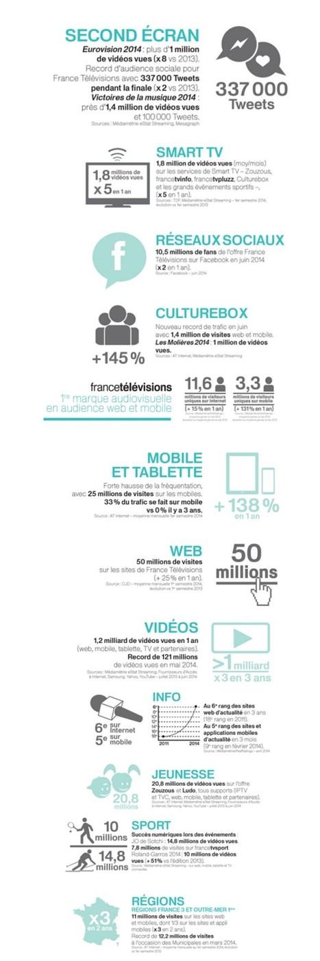 Les chiffres clés de France Télévisions Editions Numériques   Mon second écran   Scoop.it