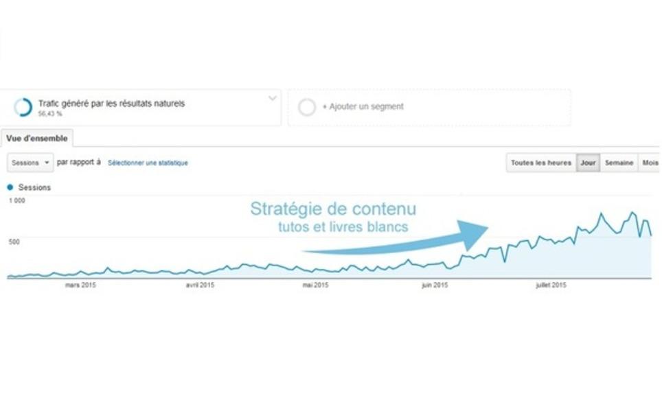 Créer une stratégie de contenu pertinente, décryptage | Les Médias Sociaux pour l'entreprise | Scoop.it