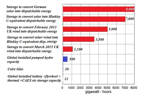 The Holy Grail of Battery Storage | Future Energy | Scoop.it