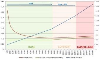 Energie et Développement : informations et analyses sur l'énergie, l'environnement et le développement durable | Immobilier | Scoop.it