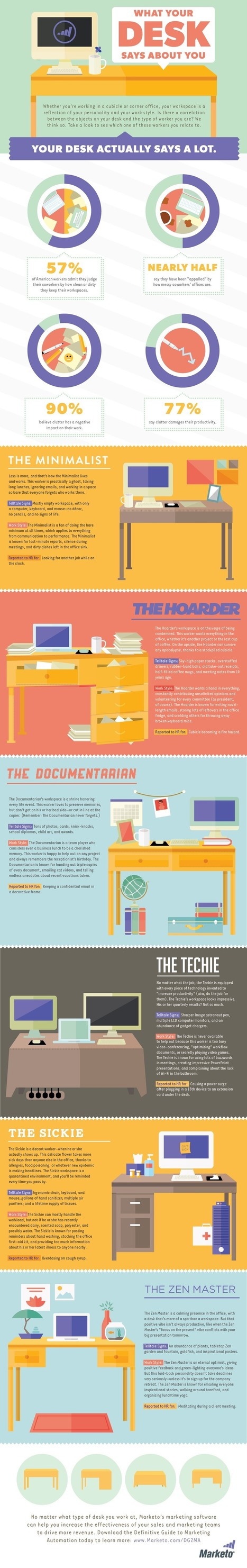 What Your Desk Says About You [INFOGRAPHIC] | Designing  service | Scoop.it