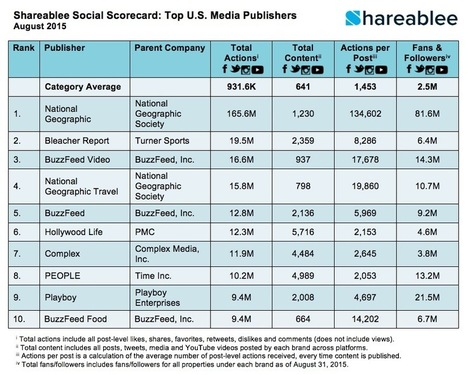 The Top 10 Media Publishers for August 2015: Engagement on Instagram Tops Facebook | Inforgraphie, Asia & How-to | Scoop.it