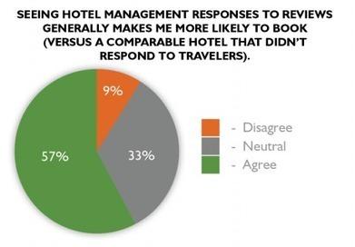 How to Respond to Traveler Reviews on TripAdvisor   TripAdvisor Insights   Social Media & Netiquette   Scoop.it