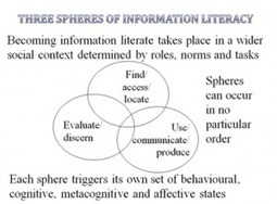 Information Literacy Website » Blog Archive » Three spheres of Information Literacy by Geoff Walton | bibliothèque 2.0 | Scoop.it