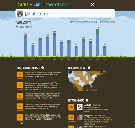 Vizify TweetSheet | Les Outils - Inspiration | Scoop.it