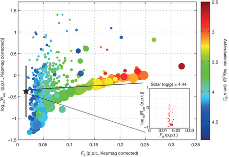 Classifying Stars by their Sound? :) | Whats New in Science These Days? | Scoop.it