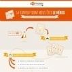 Infographie : Création et développement d'une startup : mode d'emploi | ALTHESIA Conseil | Scoop.it