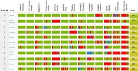 L'open data doit se rendre plus accessible au public | L'Atelier : Accelerating Business | Veille Open Data France | Scoop.it