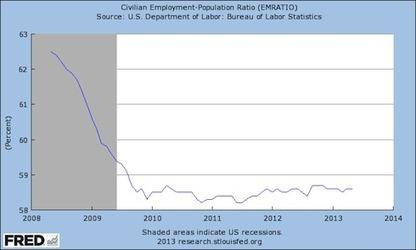 "Bernanke Spells ""Recovery"" F-A-I-L-U-R-E   Zero Hedge   Commodities, Resource and Freedom   Scoop.it"
