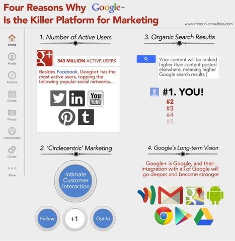 [INFOGRAPHIC] 4 Reasons Why Google+ is a Killer B2B Social Media Platform | Social Media B2B | SEO Copywriting | Scoop.it
