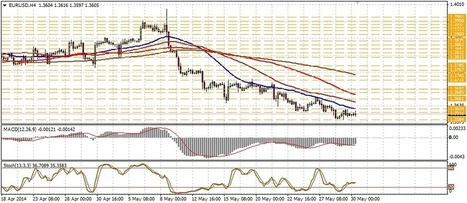 EUR/USD technical analysis for March 30 | Forex Learning | Scoop.it