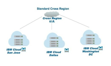 Fantastic news! IBM Cloud Object Storage Open Trial Now Available | @SoftLayer #ibmcloud | Cloud News of the day | Scoop.it
