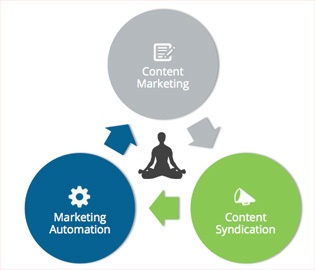 Optify | Lead Generation Trifecta: Content Marketing, Content Syndication & Marketing Automation | #TheMarketingAutomationAlert | Trend Influenced Marketing | Scoop.it