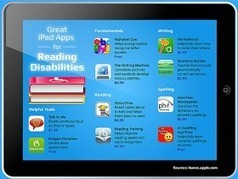 Educational Technology and Mobile Learning: 40+ iPad Apps for Reading Disabilities | Dyslexia- resources for Parents, Teachers and Students | Scoop.it
