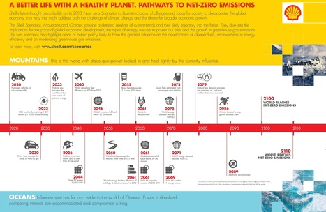 A Global Timeline to Net-Zero Emissions | Sustain Our Earth | Scoop.it