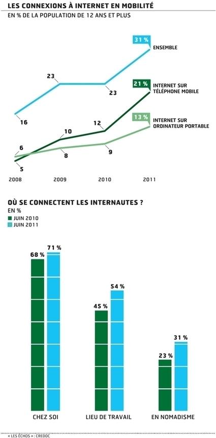 Près d'un tiers des internautes sont désormais «nomades» | Innovations urbaines | Scoop.it