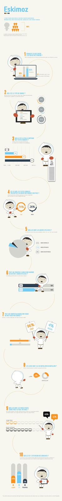 Astuces et Statistiques sur le Link Baiting #SEO [Infographie] | Search engine optimization : SEO | Scoop.it
