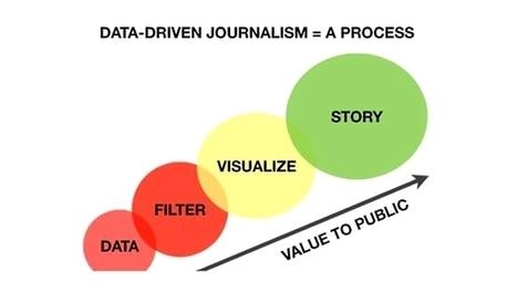 Culture RP » Les enjeux du data-journalisme pour la Presse: Part II   Médiathèque SciencesCom   Scoop.it