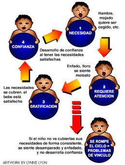 APRENDER Y DIVERTIRSE.... ¡¡TODO EN UNO!!: LA IMPORTANCIA DEL APEGO DESDE LA PRIMERA INFANCIA   Desarrollo Infantil   Scoop.it