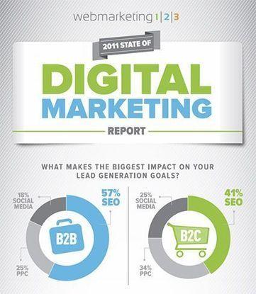 Infographics | Social Media | Scoop.it